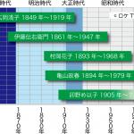 広岡浅子、村岡花子、伊藤伝右衛門、マッサン…朝ドラモデル人物たちの生年、没年比較
