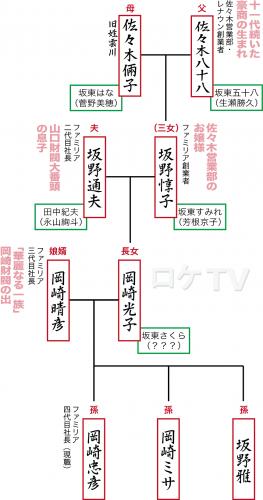 坂野惇子家系図