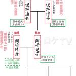 【べっぴんさん】坂野惇子(すみれモデル)の子供、孫たちは?華麗なる家系図
