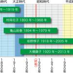 【べっぴんさん】ヒロインモデル・坂野惇子の生年没年 近作朝ドラとの時代比較