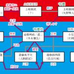 【麒麟がくる】斎藤家の人物相関図 土岐家との関係まとめ 義龍、孫四郎、喜平次は誰の子?