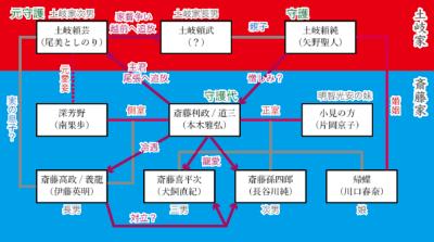 麒麟がくる 斎藤道三 人物相関図