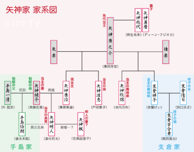 矢神家家系図