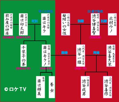 渋谷天外、浪花千栄子 家系図