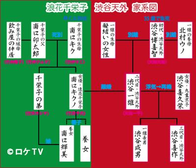 おちょやん 渋谷天外、浪花千栄子 家系図