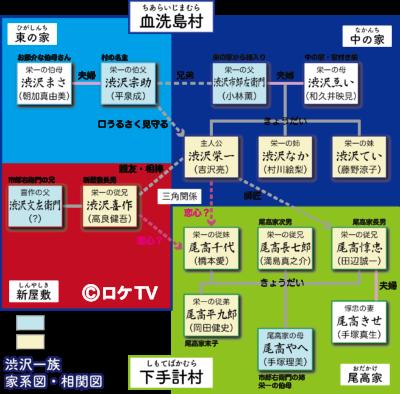 青天を衝け 渋沢家家系図・相関図